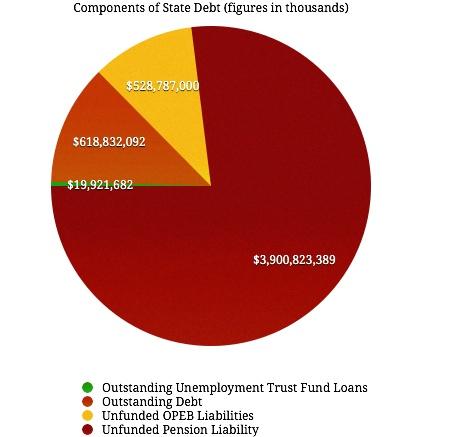State Debt Pie Chart 2013